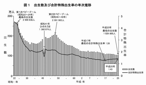 出生数及び合計特殊出生率の年次推移 出生数は過去最少を記録、合計特殊出生率は微増の1.43…厚労