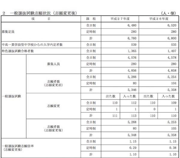 【高校受験2015】佐賀県立高校入試 出願状況(確定)、佐賀北(普通)1.48倍