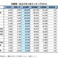 首都圏・私立大学人気ランキング2016…受験者数・合格倍率・辞退率