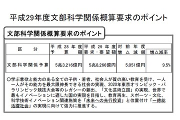H29年度文科省概算要求、いじめ・不登校対策に77億円 画像