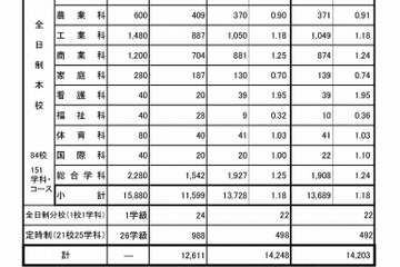 広島県の公立高校の倍率(か行) 進研 ...