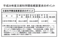 H29年度文科省概算要求、いじめ・不登校対策に77億円