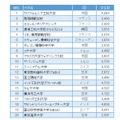The world's best small universities 2016 20位にランクインした大学一覧(参考:Times Higher Education)
