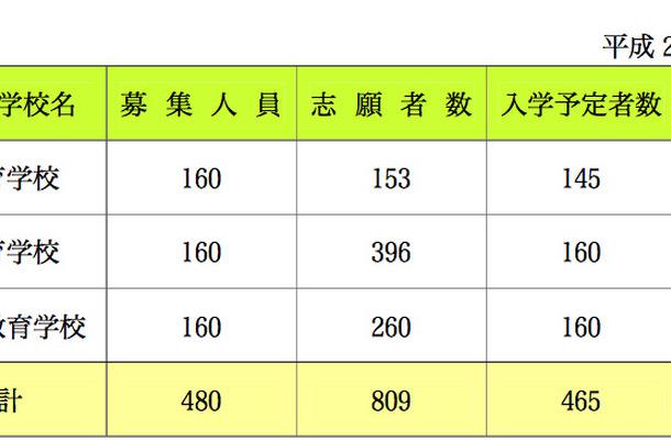 【中学受験2013】愛媛県立中等教育学校の入学予定者数発表、1校定員割れ