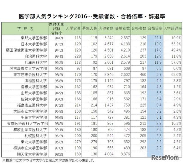 医学部人気ランキング2016…合格倍率・受験者数・辞退率 1枚目の写真・画像
