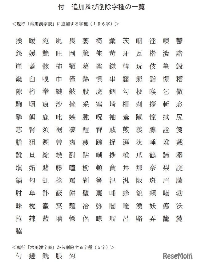常用漢字表 追加および削除 ... : 小学生 常用漢字 : 小学生