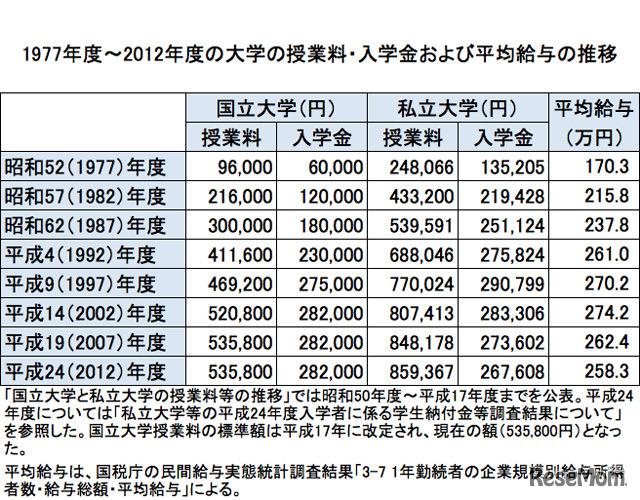 どうする教育資金? 大学の学費は親の時代から倍増、全私立で2,200万円
