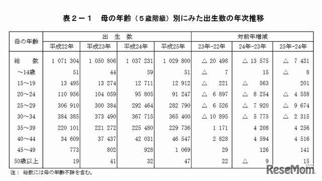 ガチで日本が終了することが判明 今から対策しても日本は詰むらしい