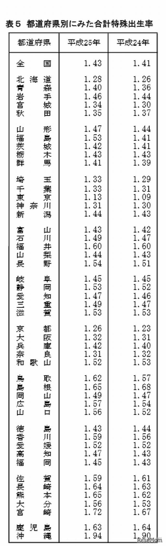 都道府県別にみた合計特殊出生率 【画像】出生数は過去最少を記録、合計特殊出生率は微増の1.43…