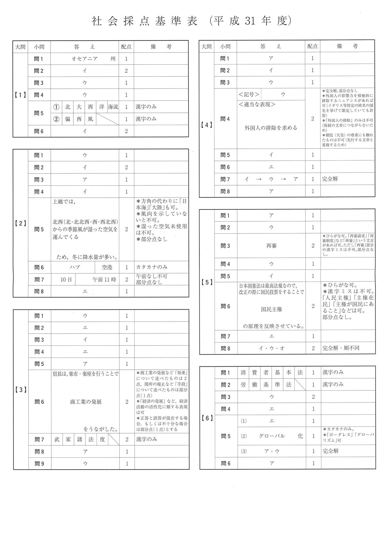 2021 高校 倍率 沖縄 県 入試