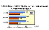 河合塾、2012大学入試動向…国公私立とも「文低理高」傾向