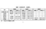 大卒事務208,647円…新卒初任給すべての学歴で横ばい