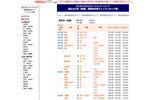 系統別合格ラインランキング表の画像
