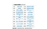 京都水族館・海遊館・シーパラがTop3…水族館検索ランキング