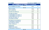 【中学受験】SAPIX小学部 上位校偏差値<2013年入試>