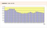 早稲田大学、志願者数推移(1986〜2012年)の画像
