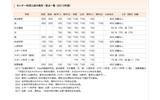 早稲田大学、センター利用入試の教科・配点一覧の画像