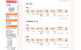 東京大学・2012年度入試結果の画像