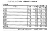 【高校受験】千葉公立高校・前期選抜、最高倍率は千葉・普通科の3.56倍