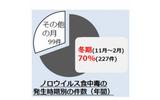 ノロウイルス食中毒の発生時期別の件数(年間)の画像