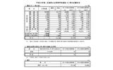【高校受験】広島県公立高校志願状況、全日制の平均倍率は1.18倍