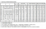 【高校受験2013】都立高校の志望予定調査…倍率最高は国際高校2.54倍