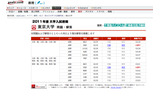 【大学受験】国公立2次試験、東京大学の解答速報が公開に