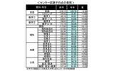 【センター試験2013】3年ぶりの平均点ダウンが志望動向に影響、河合塾調べ
