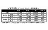 河合塾「センター・リサーチ」参加者数の画像