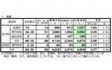 【高校受験2013】京都府公立高校志願状況、推薦2.08倍・特色2.3倍・適性1.82倍