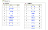 【高校受験2013】新制度になった宮城県の公立高校入試、前期選抜合格者発表