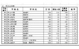 千葉市立高等学校全日制の志願者確定数の画像