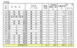 2013年度新潟県公立高校一般選抜…志願変更後の志願者数(定時制)の画像