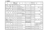 2013年度新潟県公立高校入学者選抜事務日程一覧(一般選抜)の画像