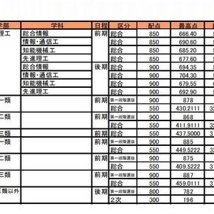 最高点・最低点・平均点(東京大学)