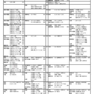 東京外国語大学/一般入試(科目・日程)|大学受 …