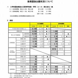 高校受験2018】宮城県公立高入試...
