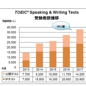 TOEIC Speaking&WritingTests 受験者数推移