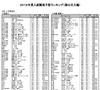 河合塾、2012年の入試難易予想ランキング表を公開