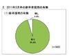 経団連、新卒採用調査…コミュニケーション能力を最重要視80.2%