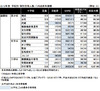 【中学受験】2012年首都圏難関校合格者数…日能研、SAPIX、早稲アカ、四谷