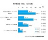 タブレットで「日常的に電子書籍を読む」アメリカ35.2%・日本5.9%