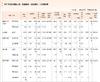 【大学受験2013】代ゼミ、早大と京大の2012年度大学入試データを更新