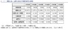 中間倍率0.1pt減…東京都が都内私立高の応募状況(中間)を発表