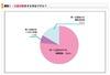 【大学受験2013】8割以上が併願校入試にセンター試験出願予定