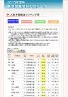 【大学受験2013】代ゼミ、医学部入試予想難易ランキング発表