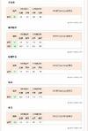 【大学受験2013】医学部入試志望動向…国公立・私立ともに人気