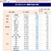 【センター試験2013】予想平均点の予備校比較…文理とも総合点は昨年下回る