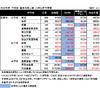 【中学受験2013】首都圏難関校の合格者数比較…日能研、SAPIX、早稲アカ、四谷