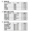 【高校受験2013】福岡県公立高校一般入試志願状況、組合立高校が人気 (追加)高倍率校
